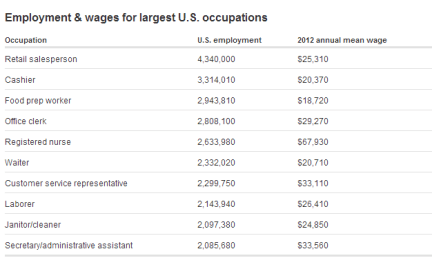 us wages top jobs
