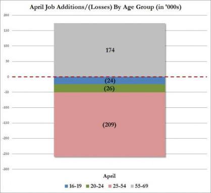 breakdown April jobs