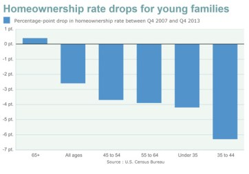 home owners young