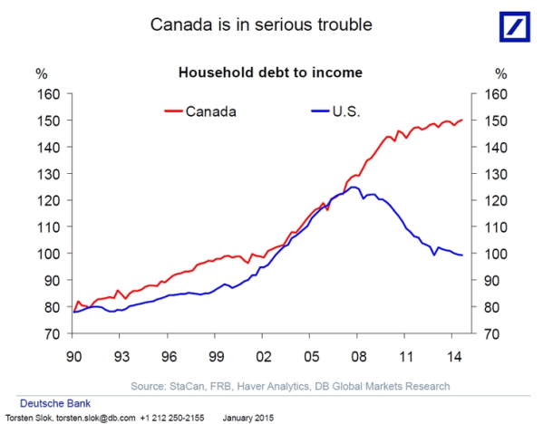 Canada household leverage debt to income