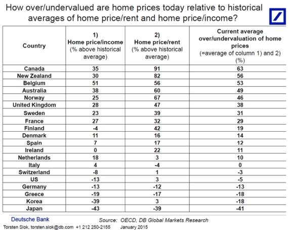 Canadian housing market overvalued