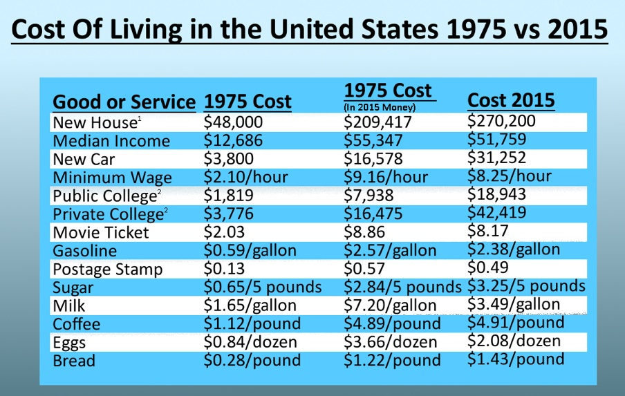 cost of living chart