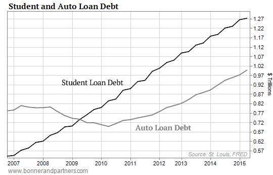 https://i0.wp.com/www.mybudget360.com/wp-content/uploads/2015/09/091015-DRE-Student-and-Auto-Loan-Debt-Chart1.png?w=980
