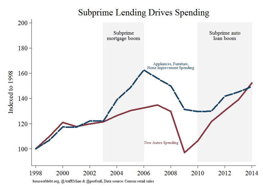 https://i0.wp.com/www.mybudget360.com/wp-content/uploads/2015/09/subprime-lending.png?w=980