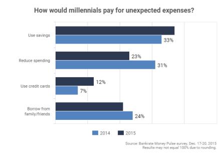 millennials spending