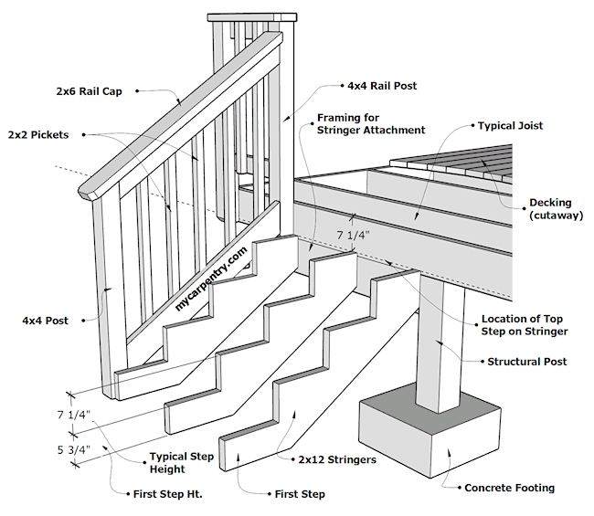Making Stair Treads From 2×12