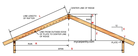 truss style diagram typical wiring walk in cooler roof pitch calculator - calculates pitch, rafter length, angle and slope