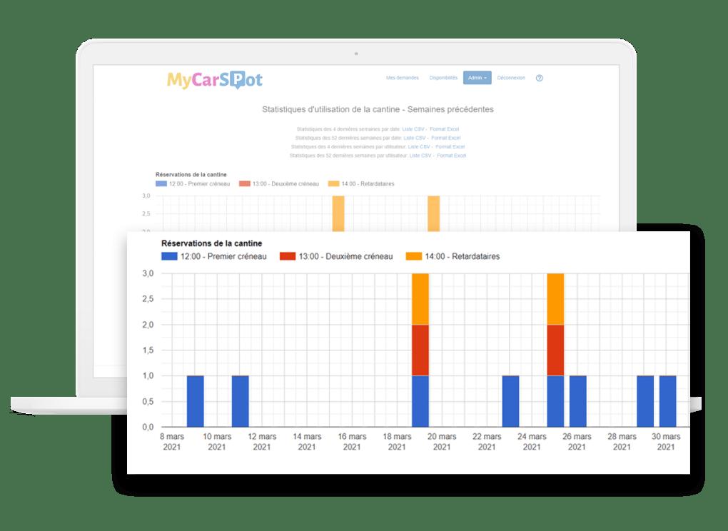 Statistiques - Gestion cantine entreprise avec MyCarSpot