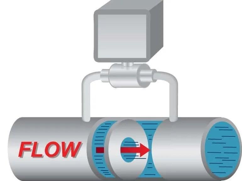 Differetial Pressure Flow Meter Indicator