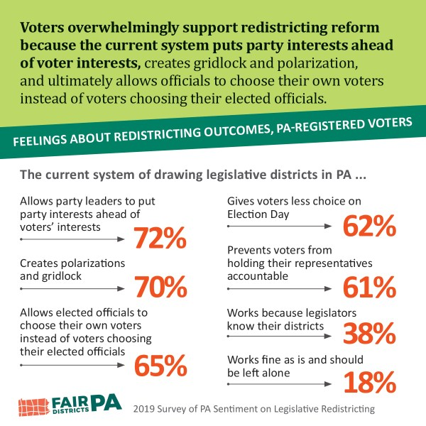 Voter feelings about redistricting outcomes