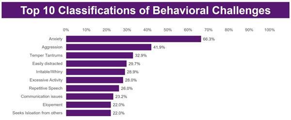 Qualitative Caregiver Reported Behavioral Survey