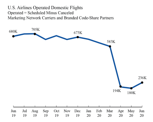 US Airlines Operated Domestic Flights