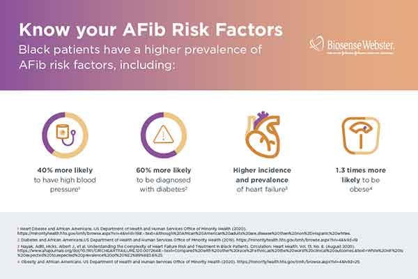 AFib risk factors