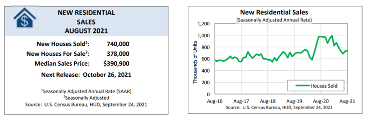 New Residential Sales in August 2021