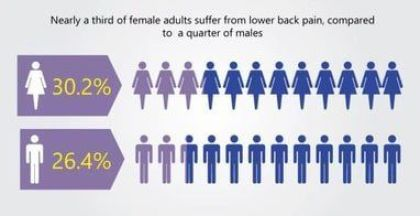 statistical differences in back pain aomg men and women shown
