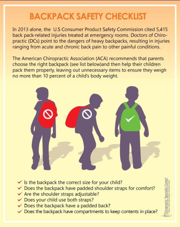 information on backpack safety for kids provided with an illustration