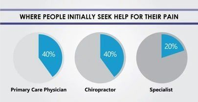 statistic on sources of treatment for back pain