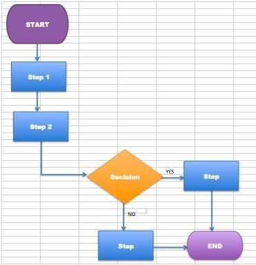 Nozioni Di Base Di Diagrammi Di Flusso Mycladscom