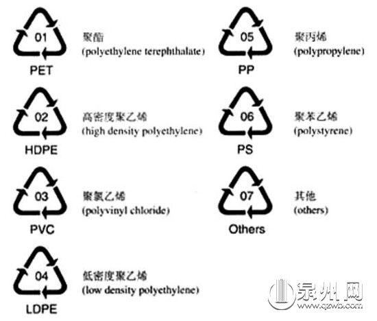 各类塑料的工业规格