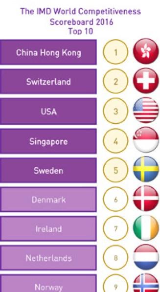 2016年世界竞争力