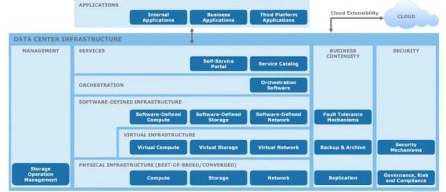 Datacenter Layers as per EMC