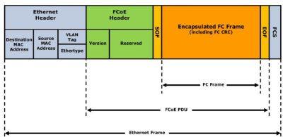 FCoE Architecture
