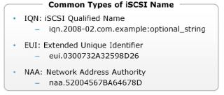 iSCSI Addressing
