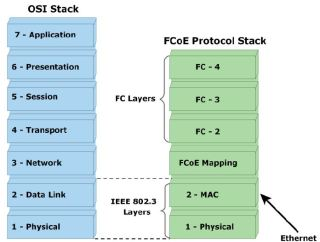 FCoE layers