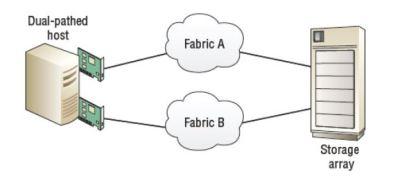 FC Fabric