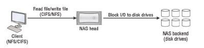 NAS overview