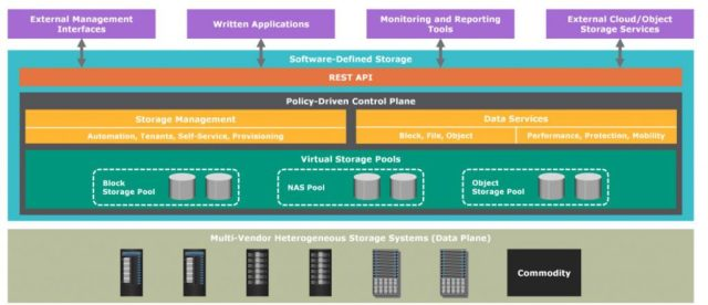 Software Defined Storage Architecture Diagram by EMC