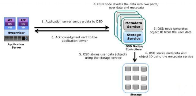 Storing data in OSD