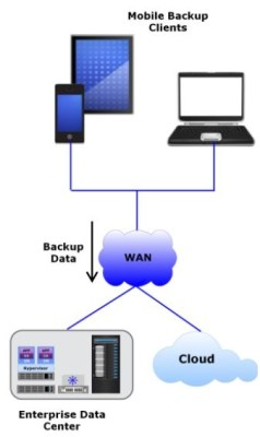 Mobile Data Backup