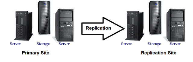 Server Based Replication Overview