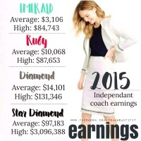 What is the Income Opportunity As a Coach?