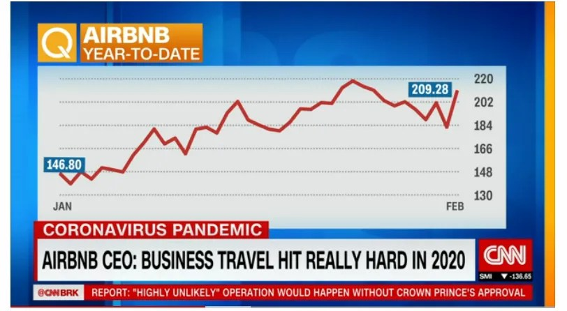 Airbnb Stock Prices Continue to Rise as they prepare for the world to get back to normal in the travel industry.