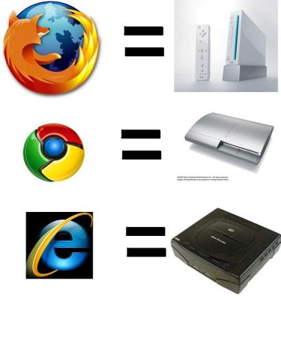 Browser Comparision