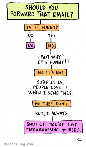 Should you forward that email