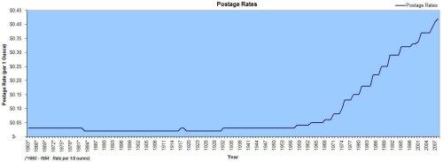 USA Postage Rate Chart