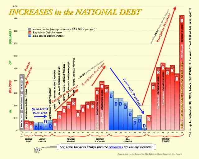 increases in the national debt