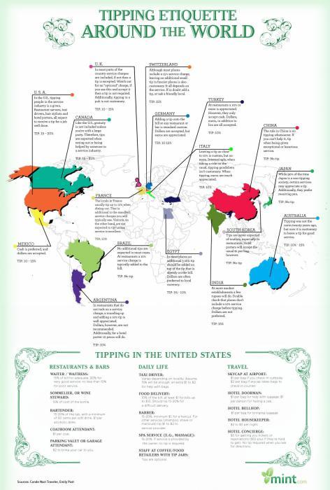 tipping etiquette around the world