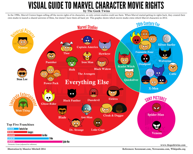 Marvel Movie Rights.png