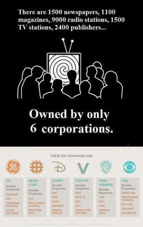 Media owned by 6 corporations.jpg