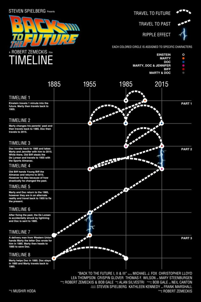 back to the future timeline.jpg