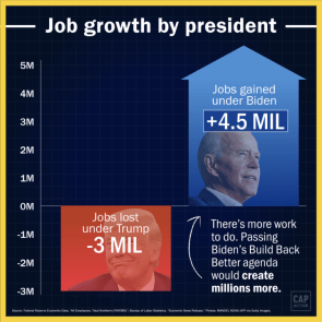JOB GROWTH BY PRESIDENT