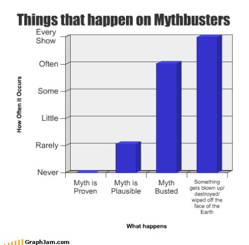 song-chart-memes-happen-mythbusters.jpg (28 KB)