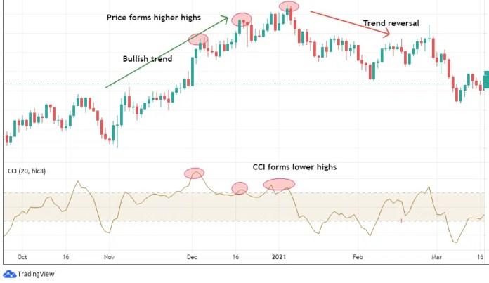 Top Altcoin Trading Indicators - CCI Trend Reversals
