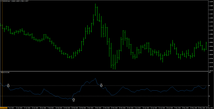 Top Forex Trading Tools for Beginners RSI