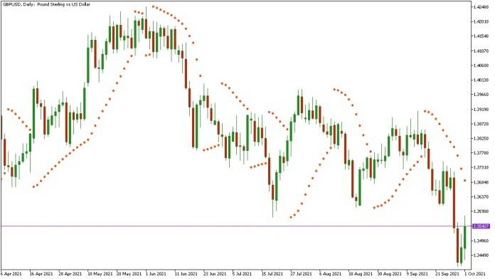 Dots Representing Parabolic SAR Forex Trend Indicator
