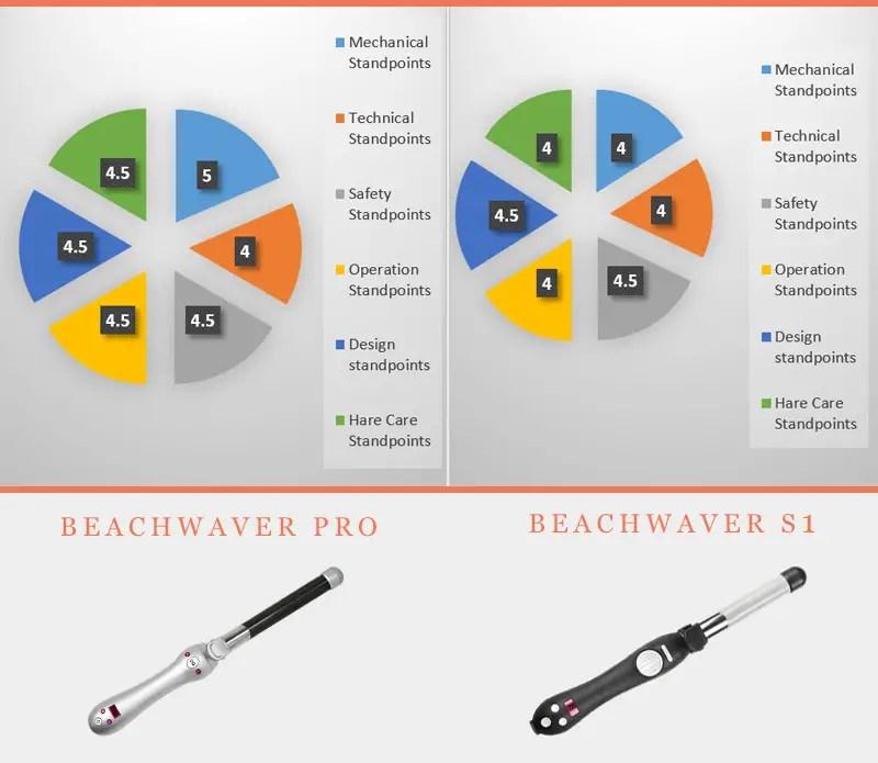 Beachwaver Pro And Beachwaver S1 Comparison In Graphics